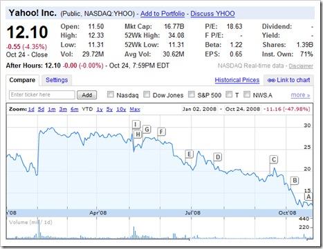 """NASDAQ Yahoo """"YHOO"""
