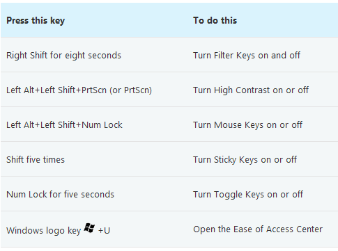 Лакоћа приступа keyboard пречице у Windows 7