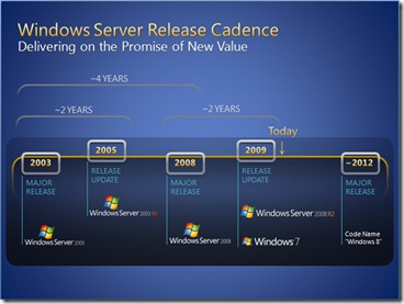 Windows_8_Roadmap