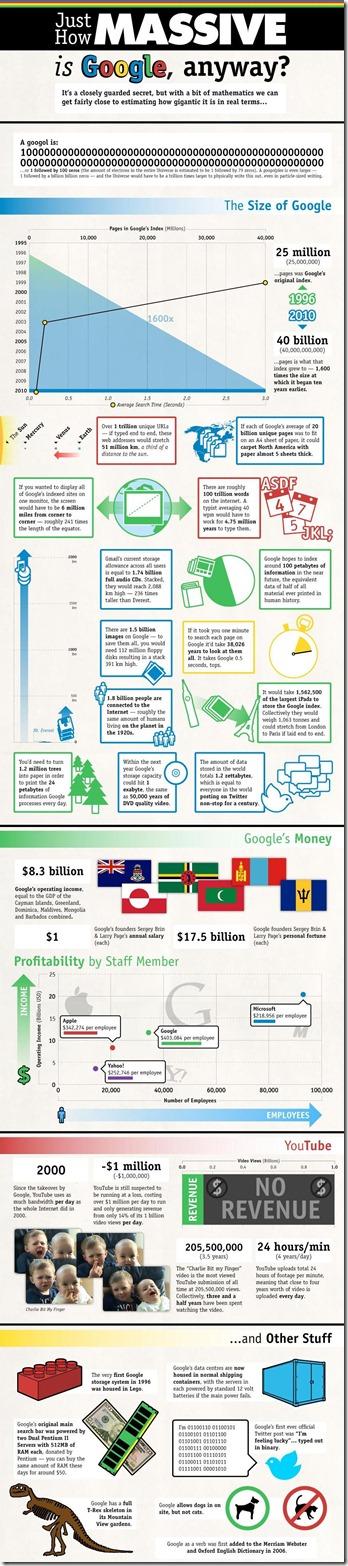 गूगल द्वारा नंबर-बस कैसे बड़े पैमाने पर गूगल है