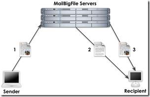 mailbigfile_graffle
