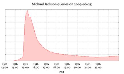 La Muerte De Michael Jackson Creó Un Tsunami De Google
