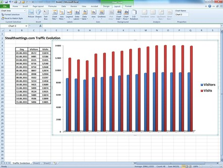 Charts Tools in Excel