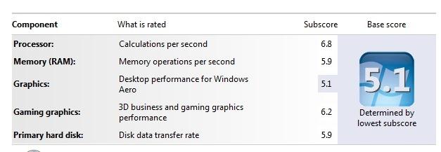 windows-indeks iskustva
