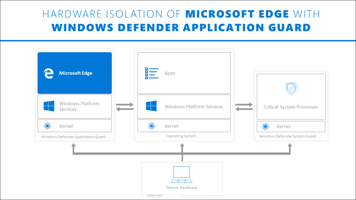 Install Microsoft Defender Application Guard for Microsoft Edge using Command Prompt